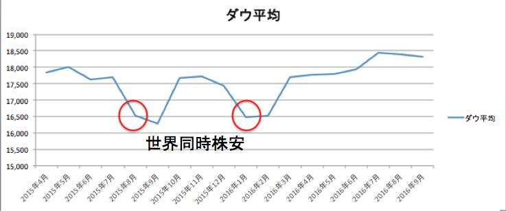 chart-ny-dow