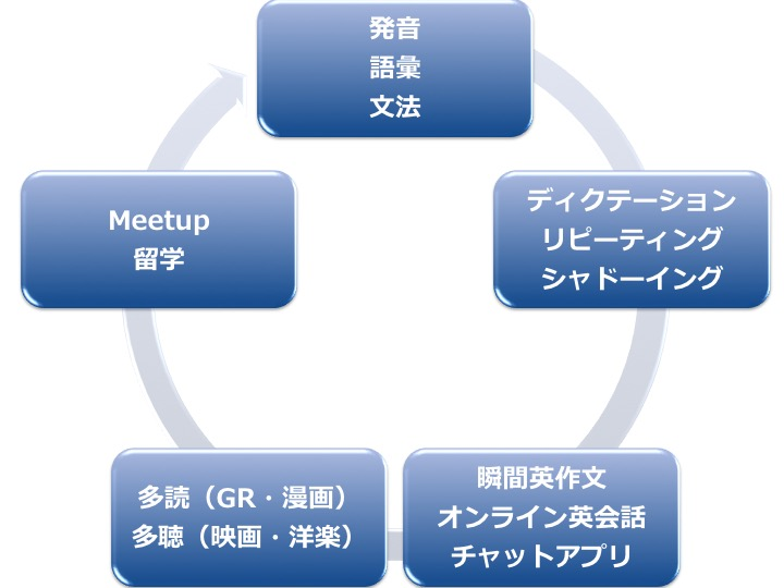 英語 勉強法 マップ