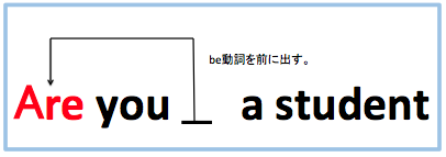 be動詞 疑問文